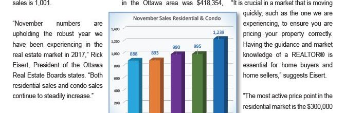 Ottawa Real Estate Latest Market Snapshot